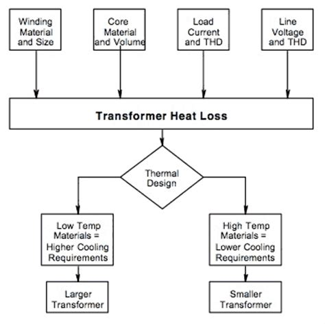 transformer impedance load losses transformer impedance losses 28 images pole mounted distribution transformer triangle