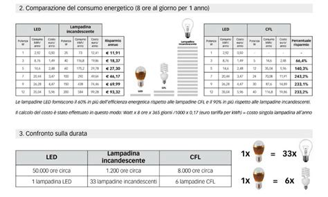 equivalenza lade led incandescenza tabella comparazione lade led e incandescenza idea