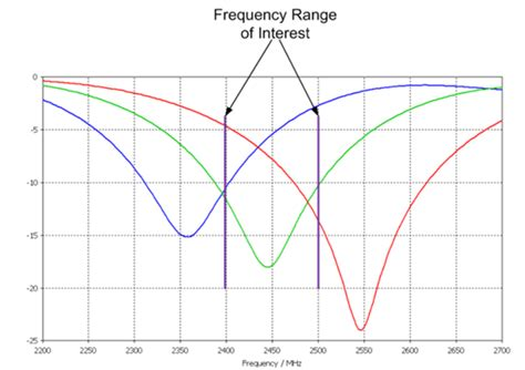 frequency tuning inductor antenna matching for electronics enclosures antenna design and tuning impedance matching for