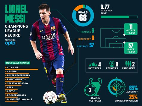 soccer record messi and ronaldo out of this world in chions league