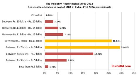 Mba Cost In India by Insideiim Recruitment Survey Results Part Ii Costs Of