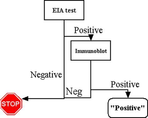 eia test hiv antibody testing at hup