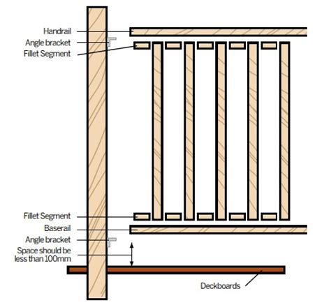 Wooden Banister Rails Softwood Balustrade Railing Fixing Guidelines