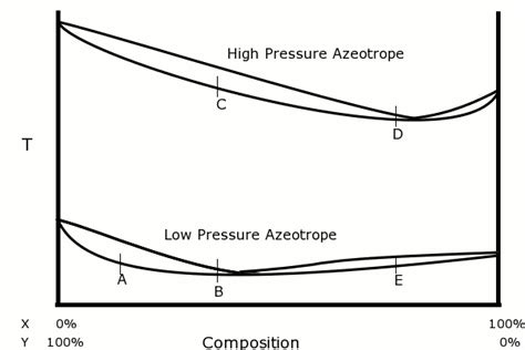 pressure swing distillation azeotrope