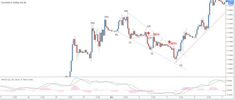 fx trader magazine technical analysis trend trading fx trader magazine technical analysis trend trading
