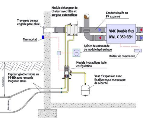 pompe pour puit 2014 de la chaleur gratuite le puits canadien