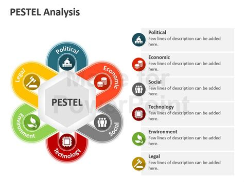 pestel analysis template for powerpoint presentation