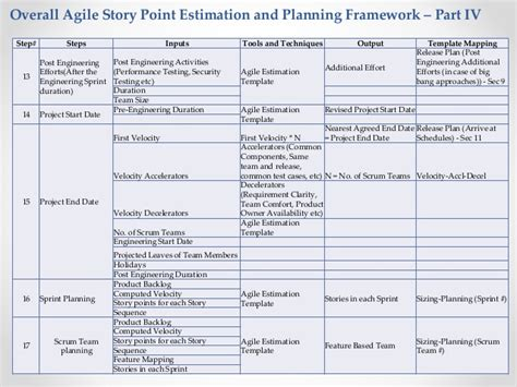 agile requirements template agile estimation for fixed price model