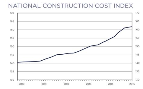 cost per square foot to build a house yourself builders cost per square foot to build a house home design
