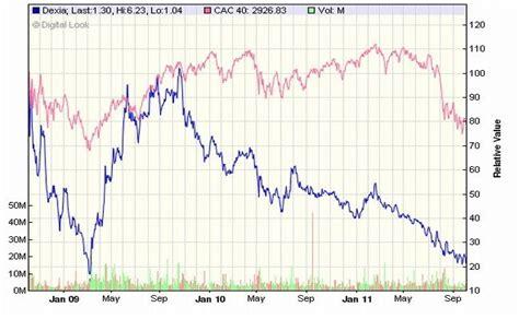 Banca Dexia by Crisis Xxi Dexia Crea Quot Banco Malo Quot Para Evitar Efecto