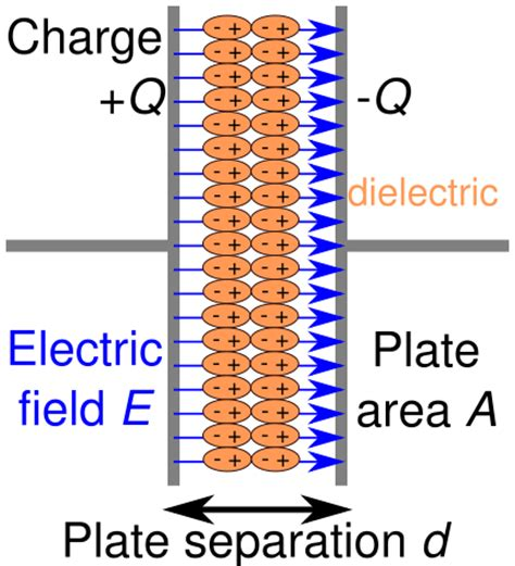 dielectric filled capacitor energy storage capacitors climatetechwiki