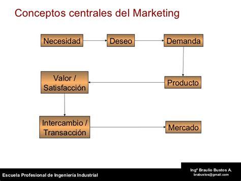 la utilidad del deseo 843396416x marketing introduccion y conceptos claves