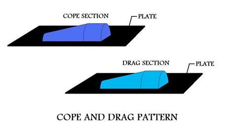 Cope And Drag Pattern In Casting | sand casting vinay potdar