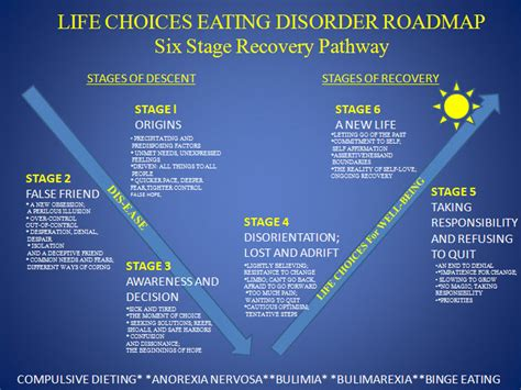 Anorexia Bulimia Bingeing Oh My by Disorder Recovery Roadmap