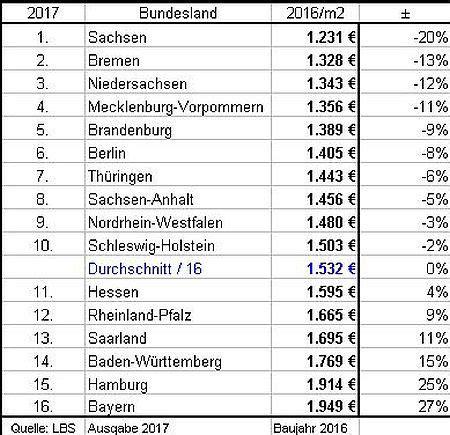 Baukosten Pro M2 2017 by Baupreisindex 2017 Baupreisentwicklung Wohn B 252 Rogeb 228 Ude