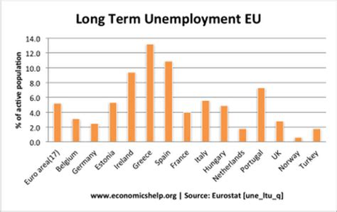 Essay On Cause And Effect Of Unemployment by Economics Essays Causes Of European Unemployment