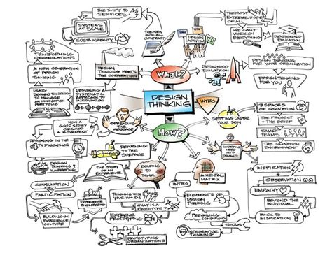 design thinking ideo ideo design thinking mind map agile lean pinterest