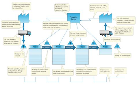 value mapping template visio value mapping solution conceptdraw