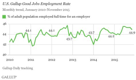 What Is The Employment Rate Of Earl G Mba Graduates by U S Gallup Rate 44 9 In November