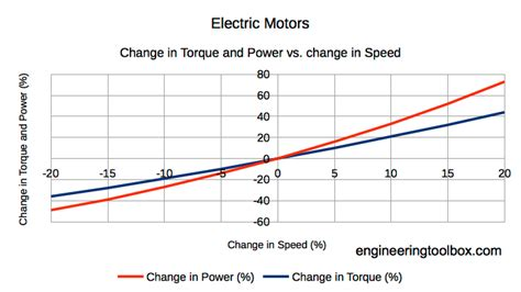 how to calculate motor hp electric motor horsepower calculator