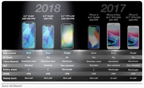 kgi apple  ship  million units