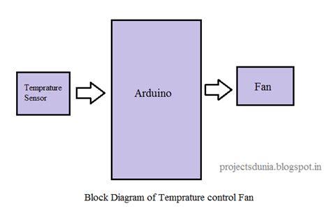 arduino block diagram arduino based automatic temperature fan speed controller