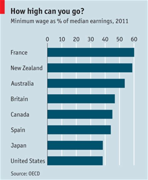 Mba Minimum Salary by Comments On The Argument In The Floor The Economist