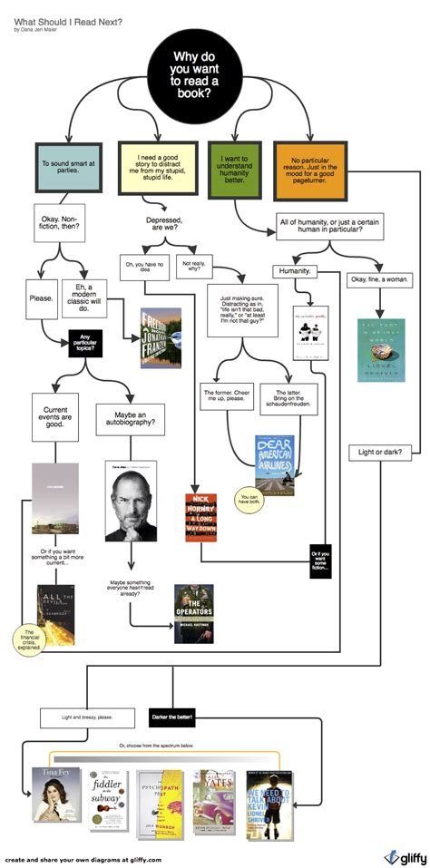 what should i read what should i read next infographic infographic list