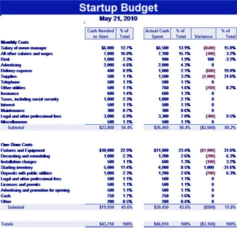 budget template for startup business startup related excel templates for microsoft