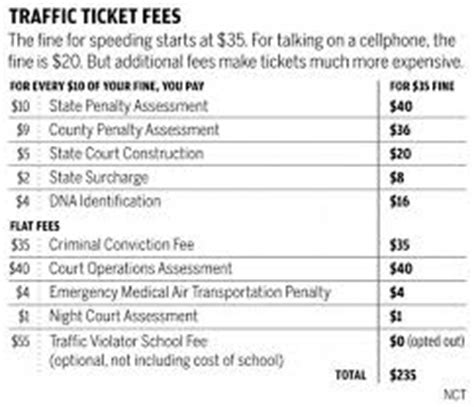 light ticket california cost california speeding ticket how much traffic ticket fines