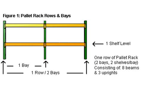 Racked Definition by Pallet Racking Pallet Rack Buyers Guide Sjf