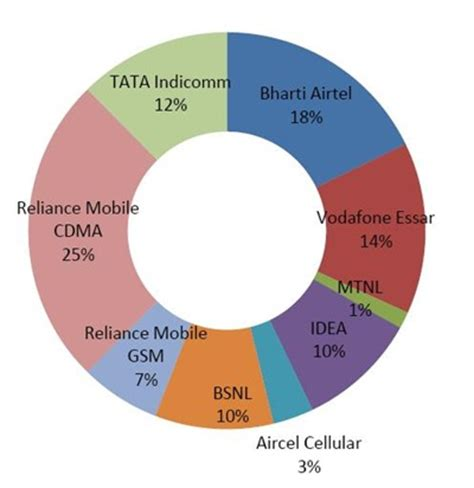 mobile vas services how what mobile phone services does india use report