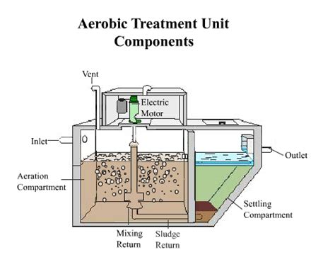 design guidelines sewage works 2008 aerobic treatment units environmental health