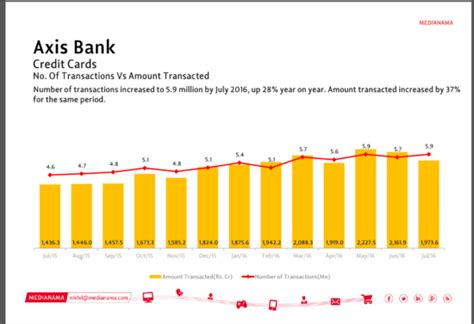 current price of axis bank axis bank and flipkart launch a credit card with more