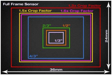 full frame or crop cmos sensor ? – photo 2 art