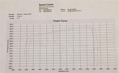 Car Dyno Types by 2000 Jaguar Xkr Dyno Sheet Details Dragtimes