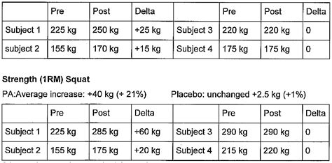 what can the average man bench press patent wo2013175266a1 method for increasing muscle mass