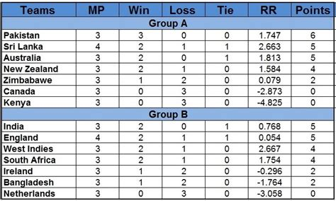 Icc World Cup Points Table by 2011 Cricket World Cup Points Table Cwc 2011 Teams