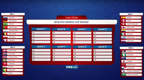 World Cup Groups Table World Cup Draw Ranking The Teams In Each Pot Si