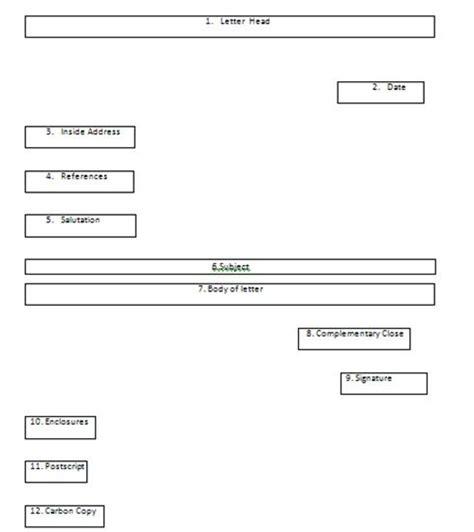 jenis layout yang sering digunakan pada perusahaan ritel softskill bahasa inggris bisnis 2 jenis jenis surat