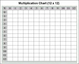 12x12 Multiplication Table Free Printable Multiplication Chart