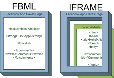 design html iframe what is an iframe or inline frame wordpress web site