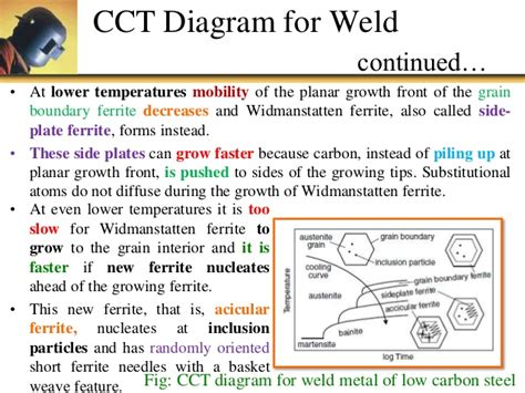 What is the difference between cct and ttt curve by an kotaksurat welding cct diagram wiring diagrams ccuart Images