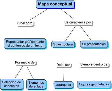 tablas dinmicas para hacer el estado de cambios en la concepto y definici 243 n de mapa conceptual conceptos y