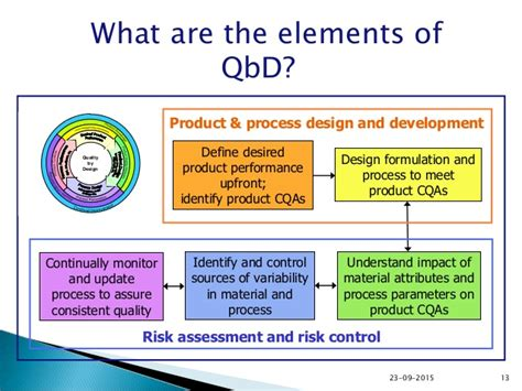 design elements for quality assessment quality by design