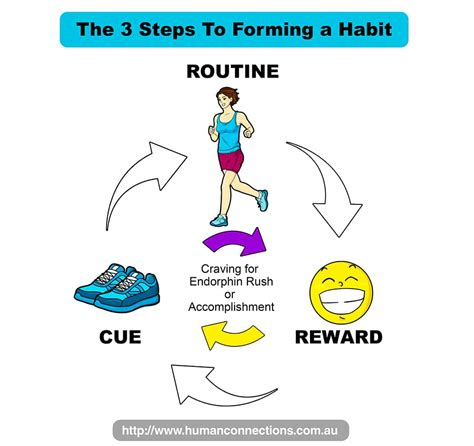 how to crate a how to create positive habits