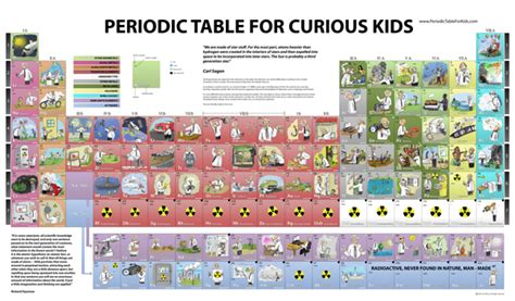 Printable Kid Friendly Periodic Table Of Elements | learning about the periodic table ten great online resources