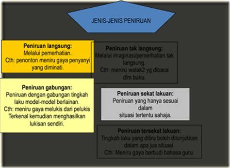 Teori Belajar Bahasa Untuk Guru Bahasa Mahasiswa Bahasa Pranowo tree builder tajuk 6 teori perkembangan moral kanak kanak