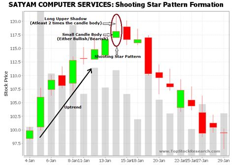 candlestick pattern course shooting star chart gci phone service