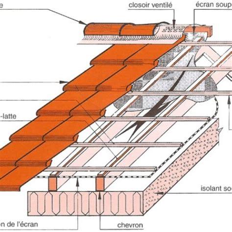 Couverture En Tuile couvertures en tuile de terre cuite mise en oeuvre